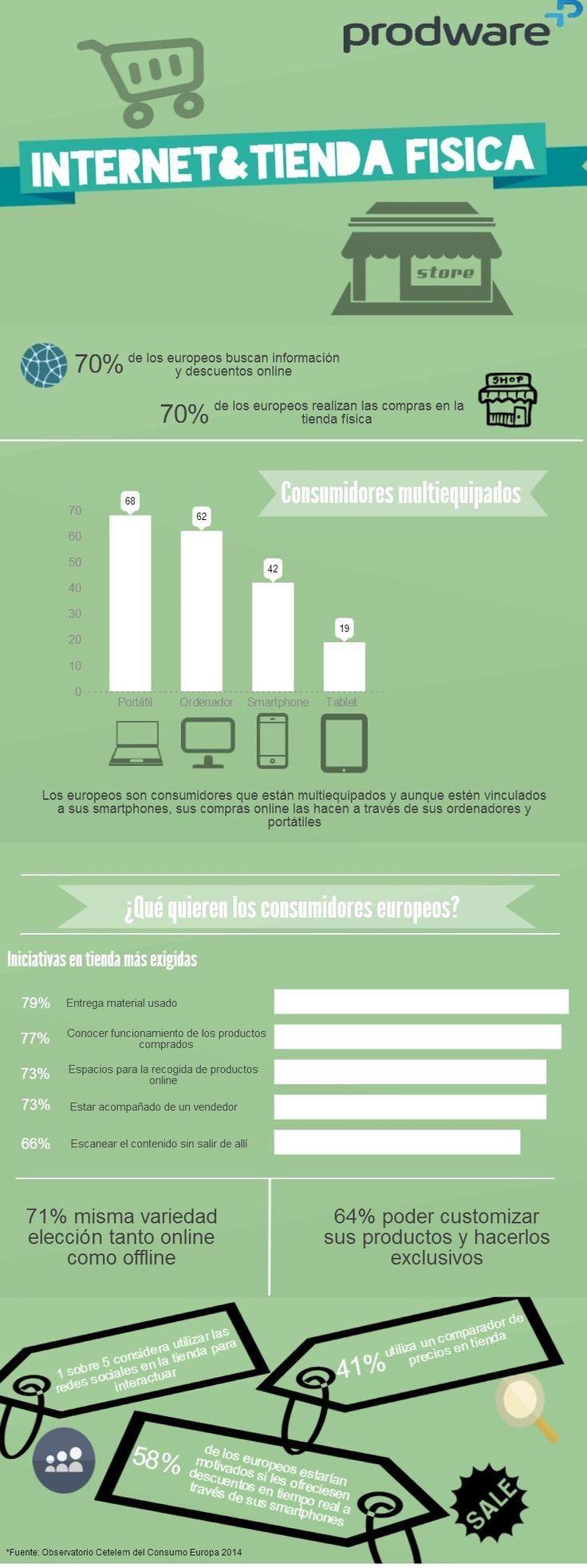 Internet y la tienda física #infografia #infographic #marketing
