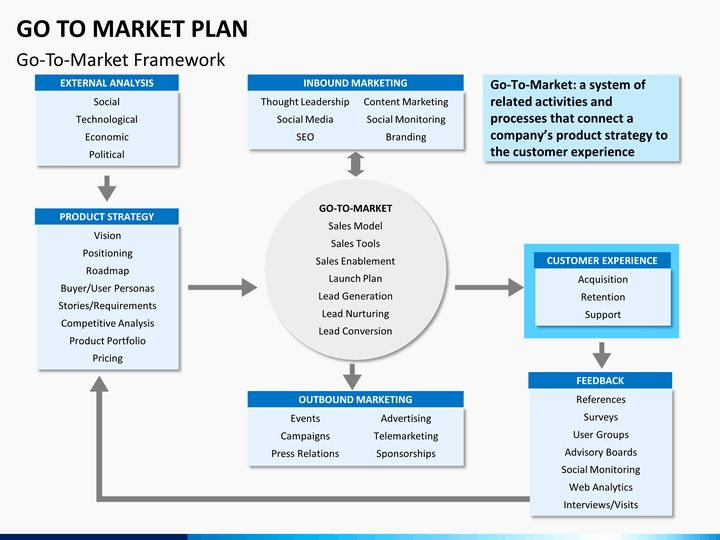 Go To Market Plan Template Beautiful Messaging Positioning Planning Template Hamiltonplastering In 2021 Marketing Strategy Template Market Plan How To Plan