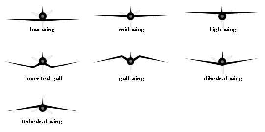 Airplane Wing Geometry and Configurations