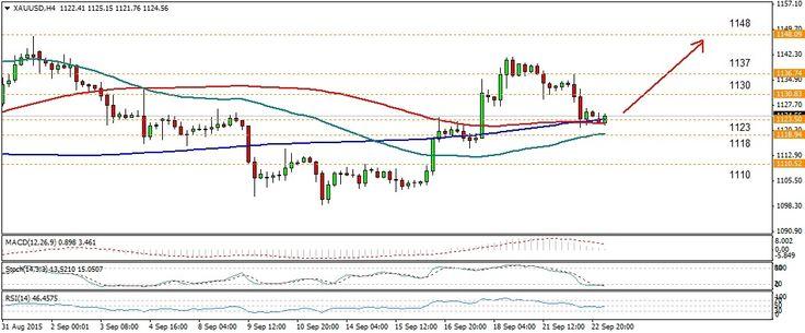 Emas Berpotensi Bullish Jangka Pendek  http://wp.me/p1kk7E-1Zg  #emas #tradingemas #analisaemas #investasi #broker #trading