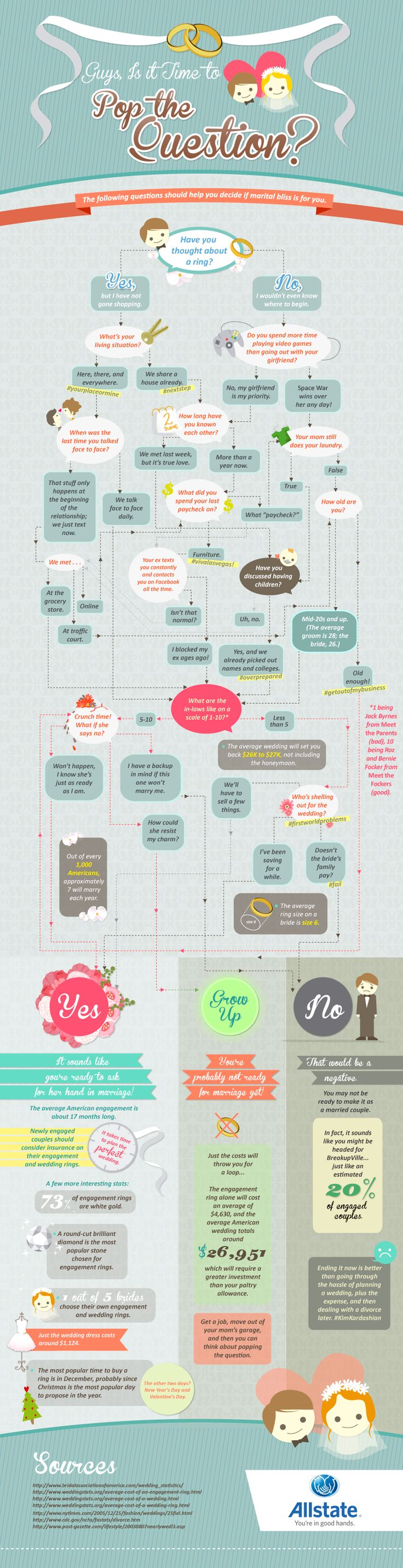 If you are planning your engagement then you must see this #infographic