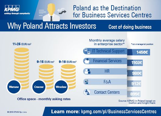 """Poland as the destination for #Business Services Centres #Infographic presenting information on various aspects associated with doing business and #investment in #Poland. #outsourcing #BPO #SSC Based on the #KPMG publication: """"Poland as the Destination for Business Services Centres"""""""