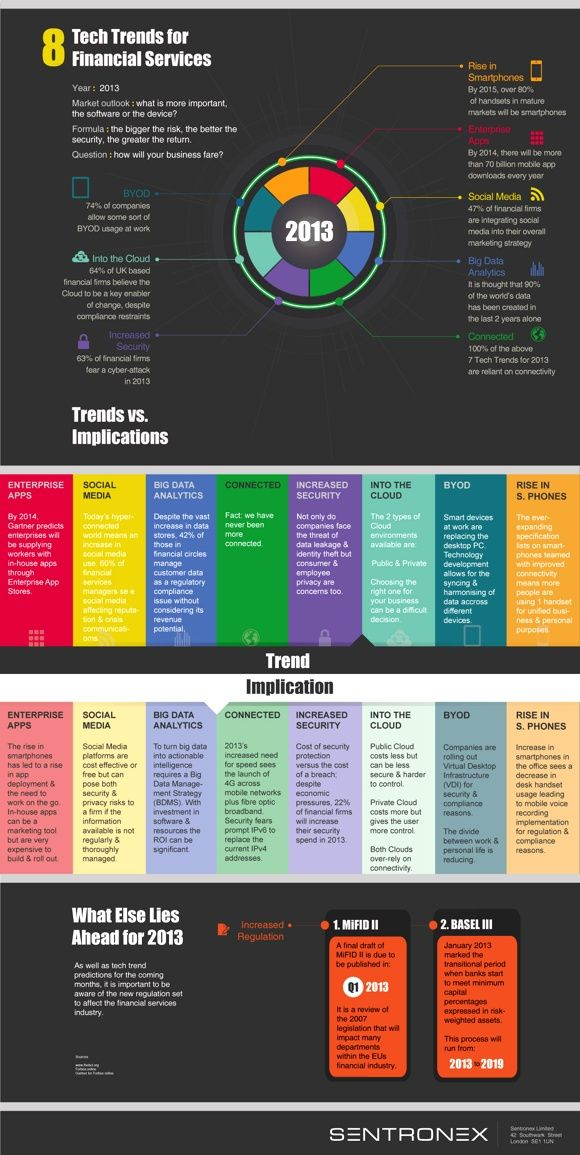 An infographic about what businesses can expect from the  social media, the world of financial services and technological advancement in 2013.
