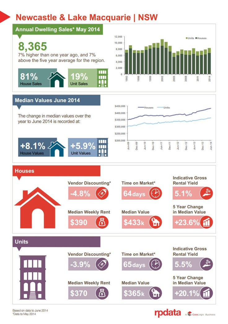 What's happening in #Newcastle and #Lake Macquarie Property Market #property