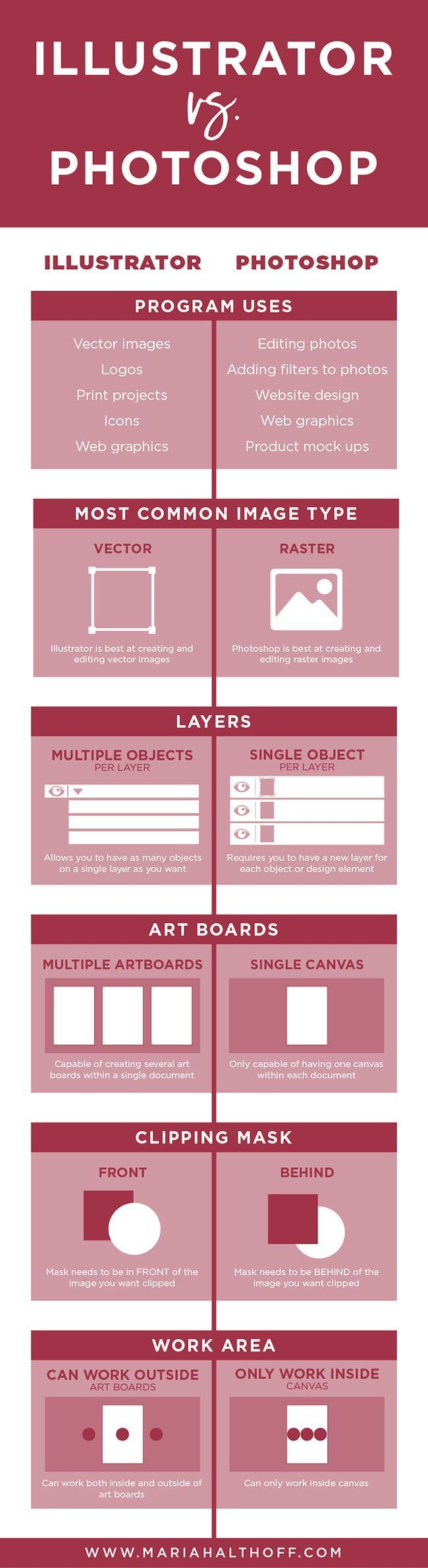 Should you be using Adobe Illustrator or Photoshop to create graphics for your business or blog? I've put together a side-by-side comparison for you to easily decide which program is best for you! Pin this infographic to refer to later!