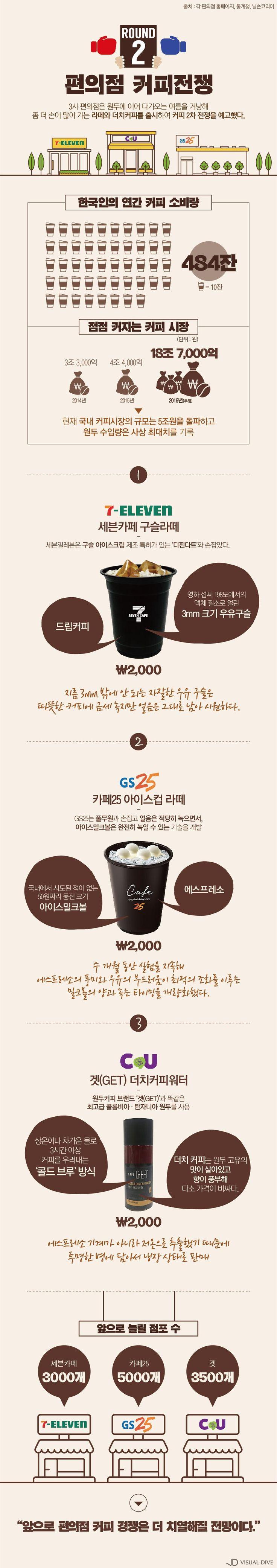 올 여름, '편의점 커피 전쟁' 더 치열해진다! [인포그래픽] #coffee / #Infographic ⓒ 비주얼다이브 무단 복사·전재·재배포 금지