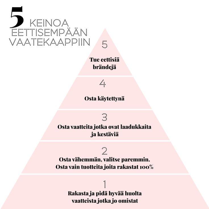 5 ASKELTA EETTISEN VAATEKAAPIN KOKOAMISEEN