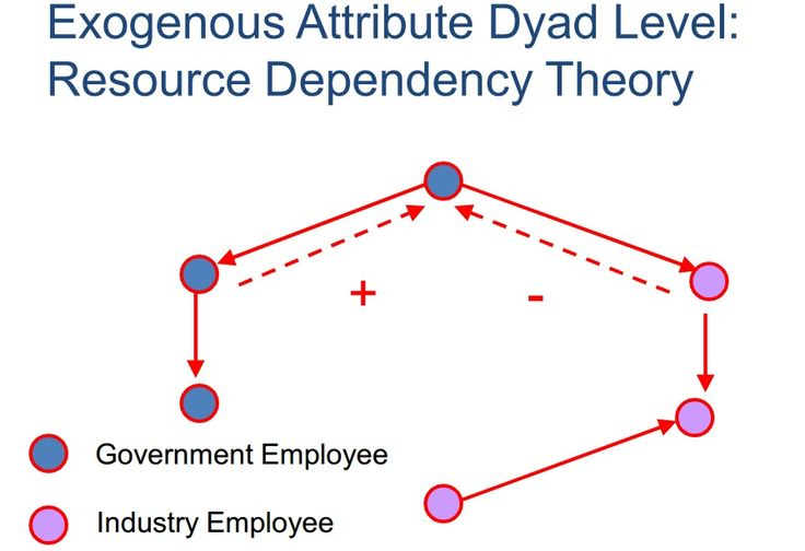 Resource Dependency Theory