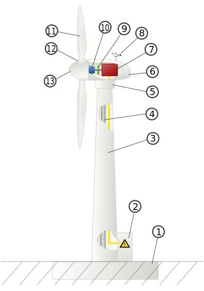 Rynek energii odnawialnej - jak działa Elektrownia Wiatrowa? Energy Invest Group S.A. inwestycje w wiatraki. Elektrownie wiatrowe - odnawialna, zielona energia.