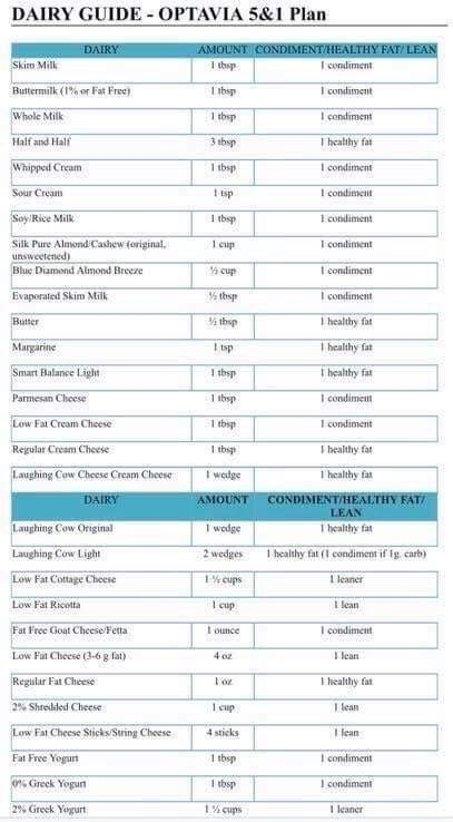 Healthy Fats List, Meal Planning Chart