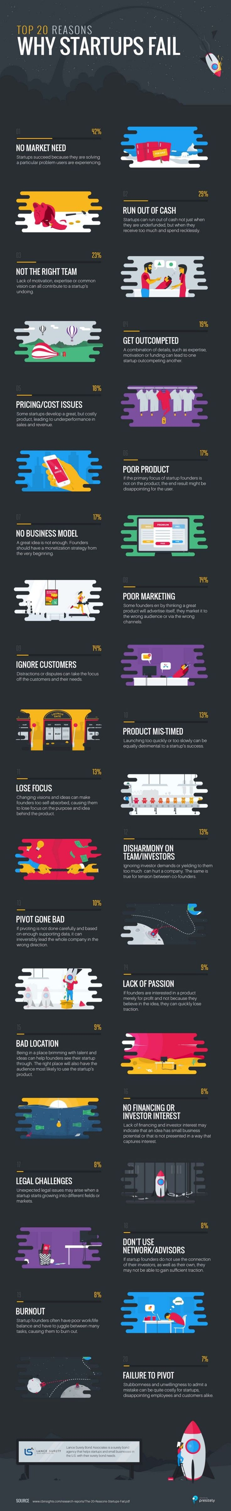 Top 20 Reasons Startups Fail (Infographic) — All Things Marketing and Entrepreneurship — Me