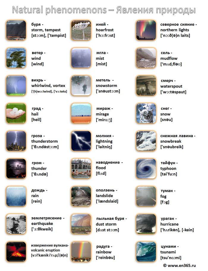 Природные явления на английском языке в картинках
