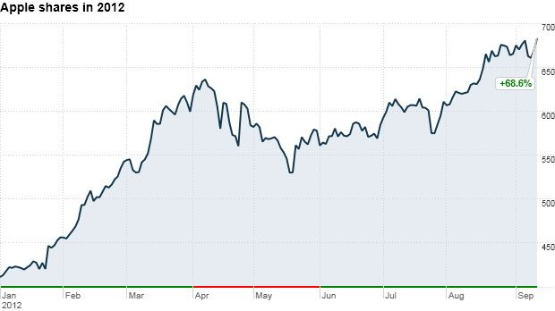 Apple Inc. (AAPL) Stock Setting New All Time High Just Shy Of $700