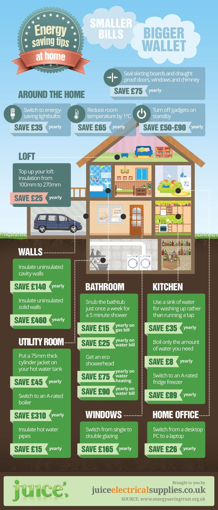 From our friends across the pond energy saving tips around the home