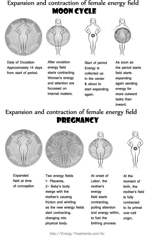 How the female energy field expands and contracts through the menstrual cycle and pregnancy