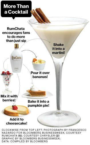 BANANA NUT BREAD MARTINI : Shake with ice 2oz RumChata, 3/4oz banana liqueur, 3/4oz Frangelico. Strain into glass.[YYY]  ----- PUMPKIN PIE MARTINI : Shake w/ ice 2oz RumChata, 1oz vanilla vodka, 1/2oz-1oz Pumpkin Spice syrup, e.g. Torani or Monin (or use 3Tbsp pumpkin pie filling). Strain into chilled glass -[OO]