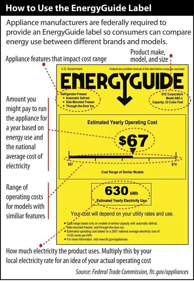 Energy guide explained