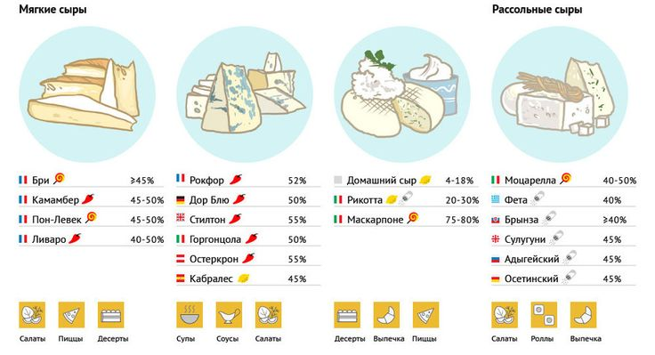Инфографика о том, как выбрать сыр. Часть вторая. #edimdoma #infographics