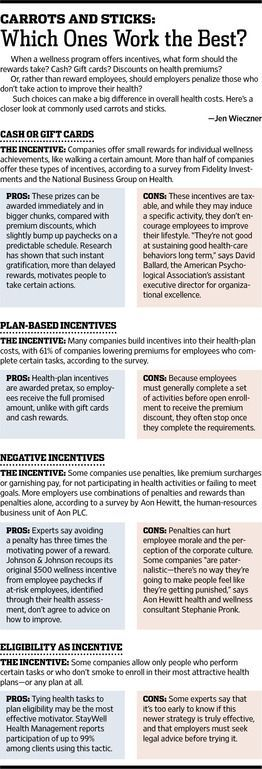 describe what types of incentives can What are employee incentives - types & examples  external incentives can include such things as peer recognition,  economic incentives:.