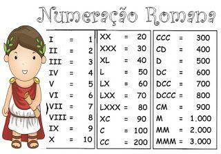 De olho no futuro!: Matematicando... a numeração romana
