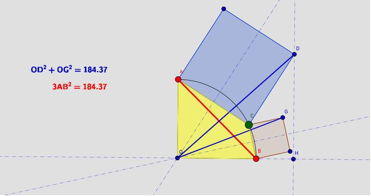 In the figure below, AOB is a circular sector of 90° degrees. C is a point on arc AB, ACDE and CBFG are squares. Prove that OD^2 + OG^2 = 3.AB^2. (For C = B the formula is Pythagoras' theorem for the right triangle ODH) http://gogeometry.com/school-college/1/p1022-circular-sector-90-degrees-squares-metric-relations-online-math.htm