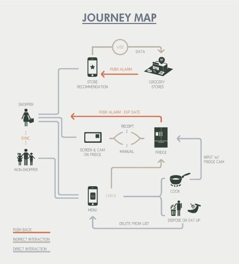 Revised user journey map