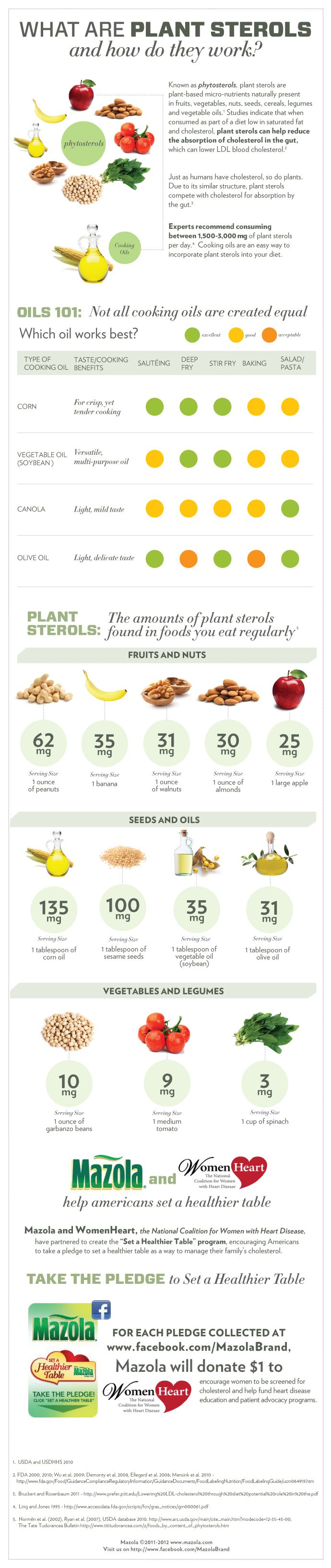 What are plant sterols and how do they work?