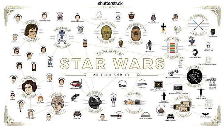 Shutterstock Star Wars infografik - Star Wars: The Force Awakens vizyonda! 2015 yılında hangi global markalar Star Wars temalı marketing faaliyetlerine imza attı? Keşfedin; http://www.marketingtr.net/tr/blog/detay/Markalarda-Star-Wars-Pazarlamasi/6/57/0 #starwarstheforceawakens #starwars #yıldızsavaşları #güçuyanıyor #georgelucas #disney #starwarsmarketing #pazarlama #marketingtr #trend #sosyalmedya #design #tasarım #movie #darthvader #contentmarketing #marketing #infografik #infographic
