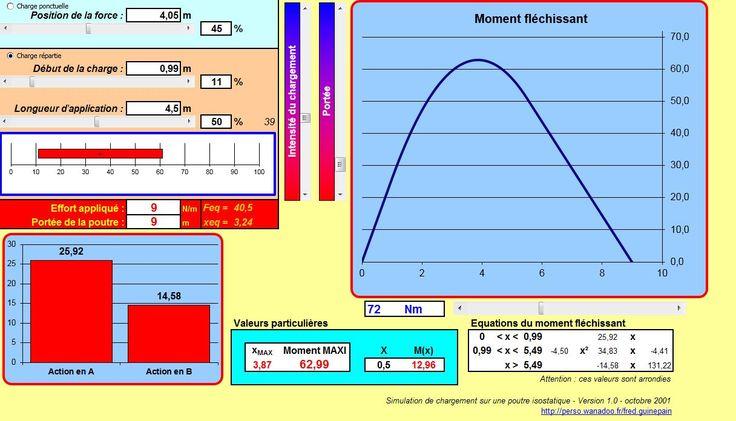 Dimensionnement d'ouvrages et notes de calcul - Notes de calcul béton armé