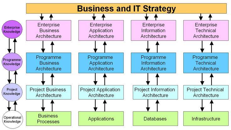 1000 ideas about enterprise architecture on pinterest for Architecture of e governance