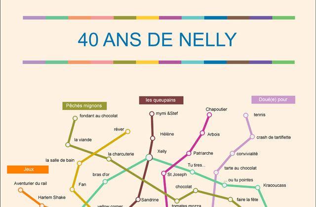 Témoignages clients : une map en poster cadeau pour les 40 de Nelly