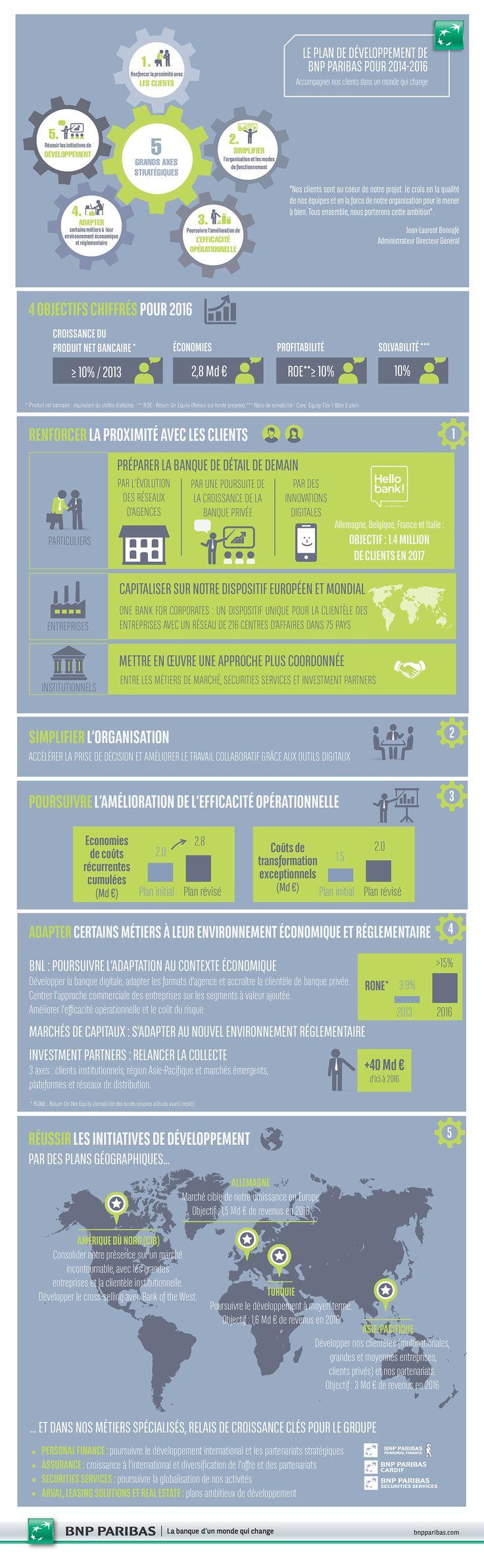 [Infographie] Le Plan de Développement de BNP Paribas pour 2014-2016
