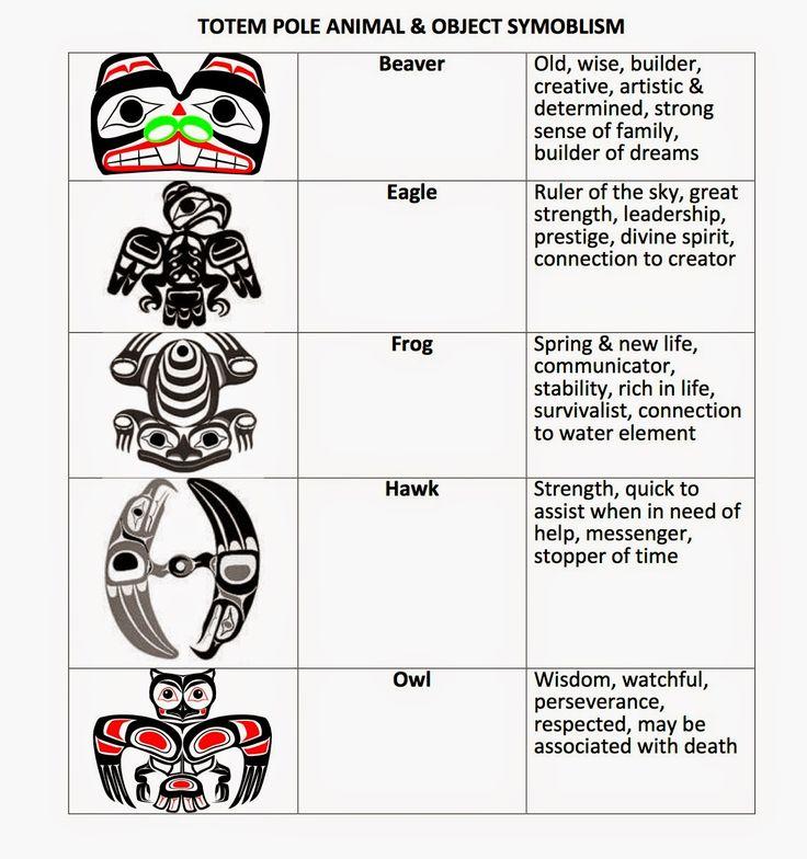 Ms. Spinrod's Class: Totem Poles