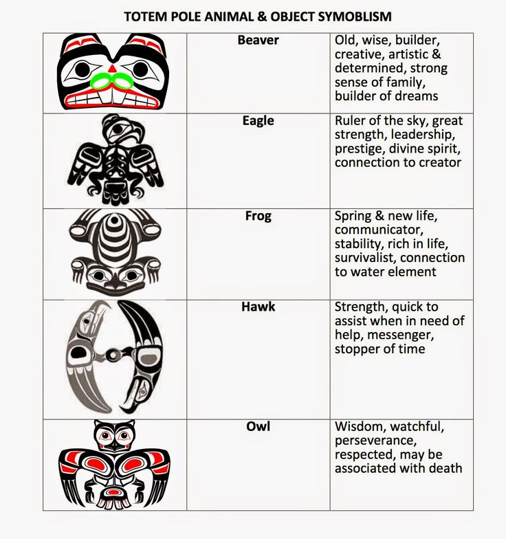 Below are students working on their totem poles, as well as using our ...