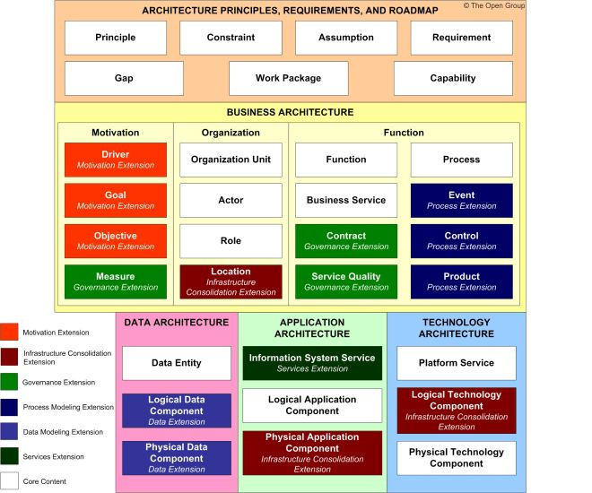 145 best Business Model images on Pinterest Enterprise - copy blueprint information architecture