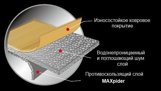 Автомобильные коврики 3D Sotra | Автомобильные коврики 3D Sotra