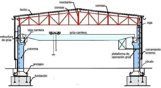 Pin By Fernanda Alava On Construccion Varios Steel Architecture Steel Trusses Steel Structure