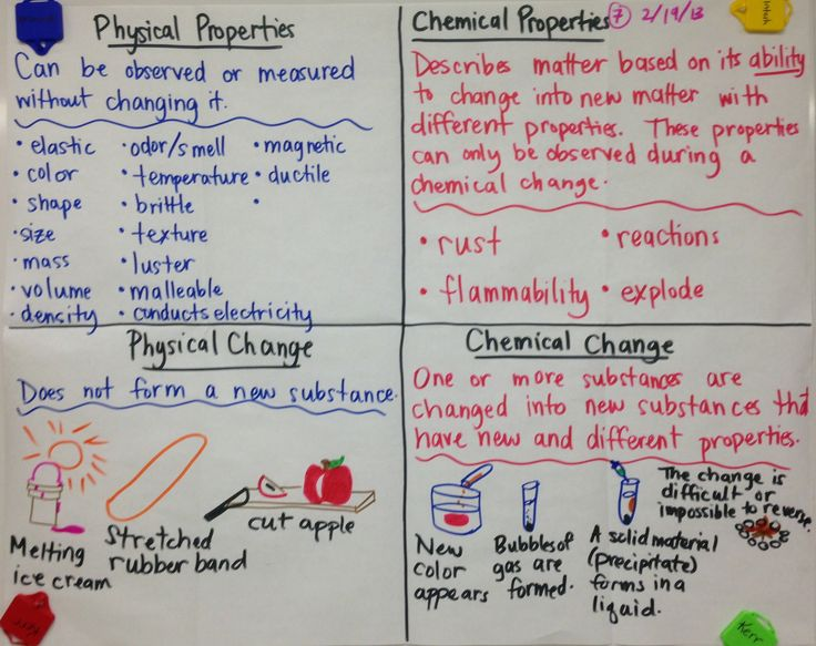 Physical and Chemical Properties and Changes - and other nice images of how this teacher organizes notes on her whiteboard