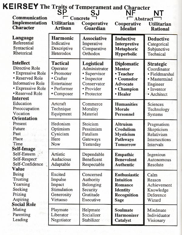 my personality according to keirsey temperament Keirsey traits of temperament character makes me embrace  explore the 16 different subgroups of personality, according to myer  my personality type.