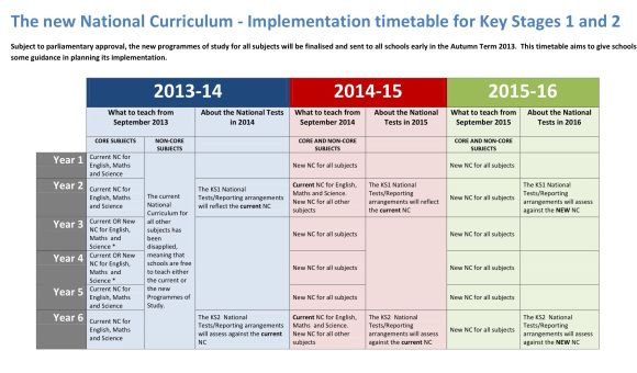Great post on the new National Curriculum, very useful.
