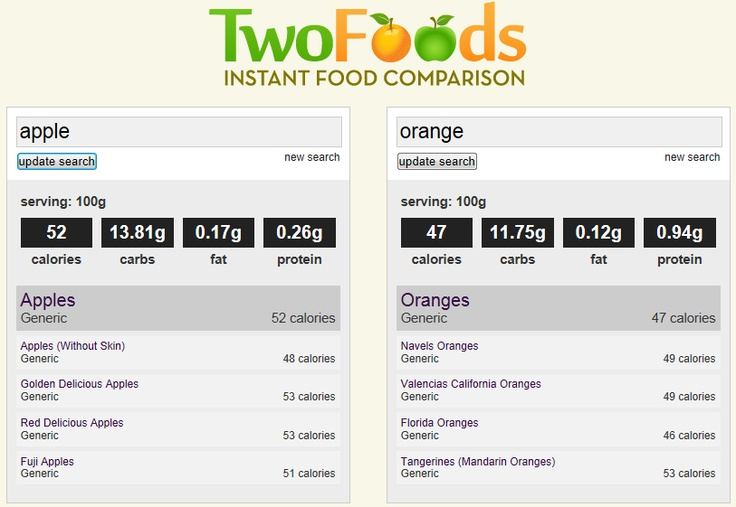 Two Foods - Instant food comparison  TwoFoods is a food comparision tool that compares the nutritional data of two food items to see which food suits your healthy eating goal. Example food items:   •mcdonald's big mac  •greek salad  •subway melt