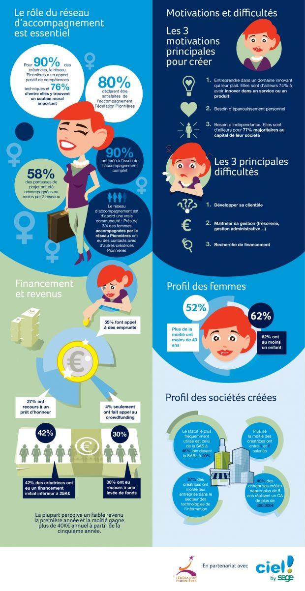 [Infographie] Panorama de l'entrepreneuriat féminin et du profil des femmes entrepreneuses