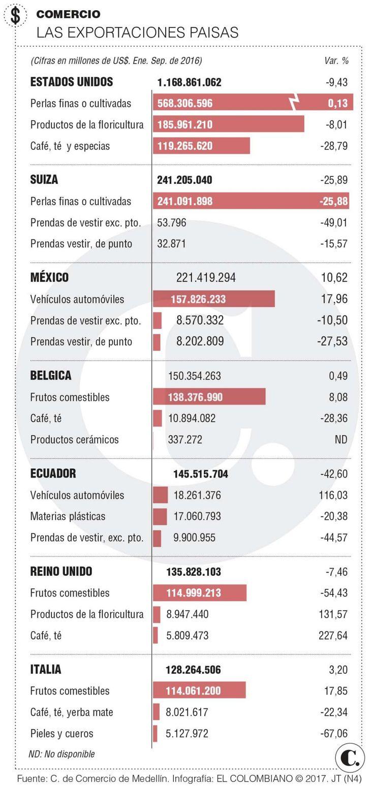 Exportaciones: Antioquia vende menos