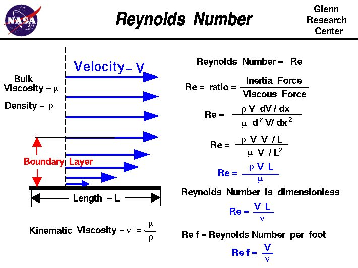 A graphic showing the derivation of the Reynolds.  Reynolds number equals the ratio of inertia to viscous forces.