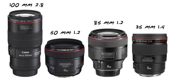 My favorite lenses for wedding photography include the 35 1.4, the 50 1.2, the 85 1.2 and the 100mm 2.8 L macro. The 35 1.4 is a wider angle lens than the others, and is great for bridal party, family and venue shots. It's also a fast lens & it focuses faster than the 50 and 85, so it's useful in low light situations.