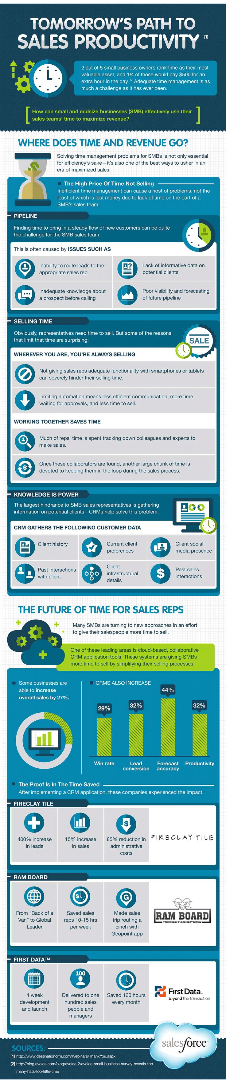 How to Increase Sales Productivity with Small Business CRM - Salesforce.com  http://www.salesforce.com/smallbusinesscenter/resources/how-to-increase-sales-productivity.jsp