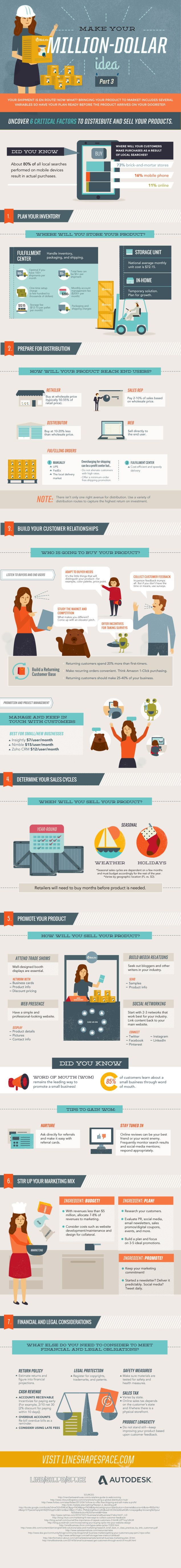 Make Your Million-Dollar Idea: A Product Distribution Strategy Infographic