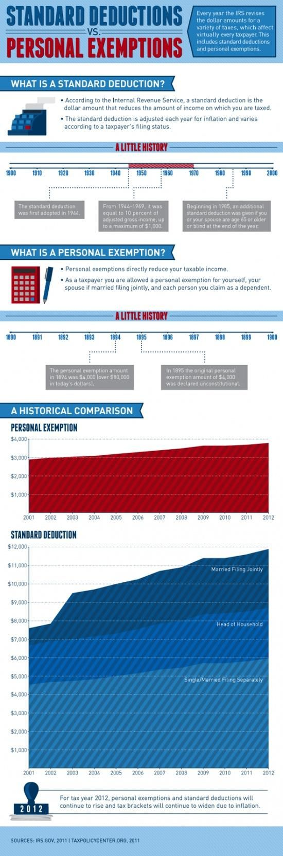 Standard Deductions vs Personal Exemptions
