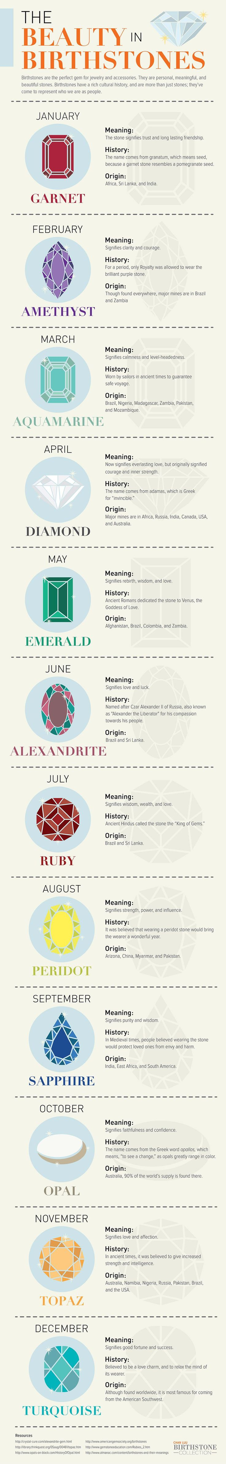 The Beauty in Birthstones #Infographic #LifeStyle