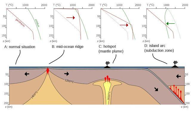 Geothermal gradient | Geology IN